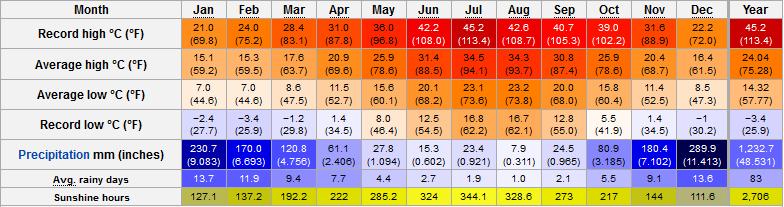 monthly-Weather-Marmaris